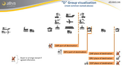 A sample slide on D group Incoterms used in our Incoterm training and course